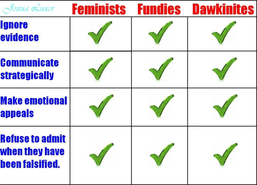Feminists, Fundies, and Dawkinites, Oh My!